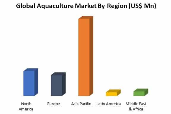 global aquaculture market by region