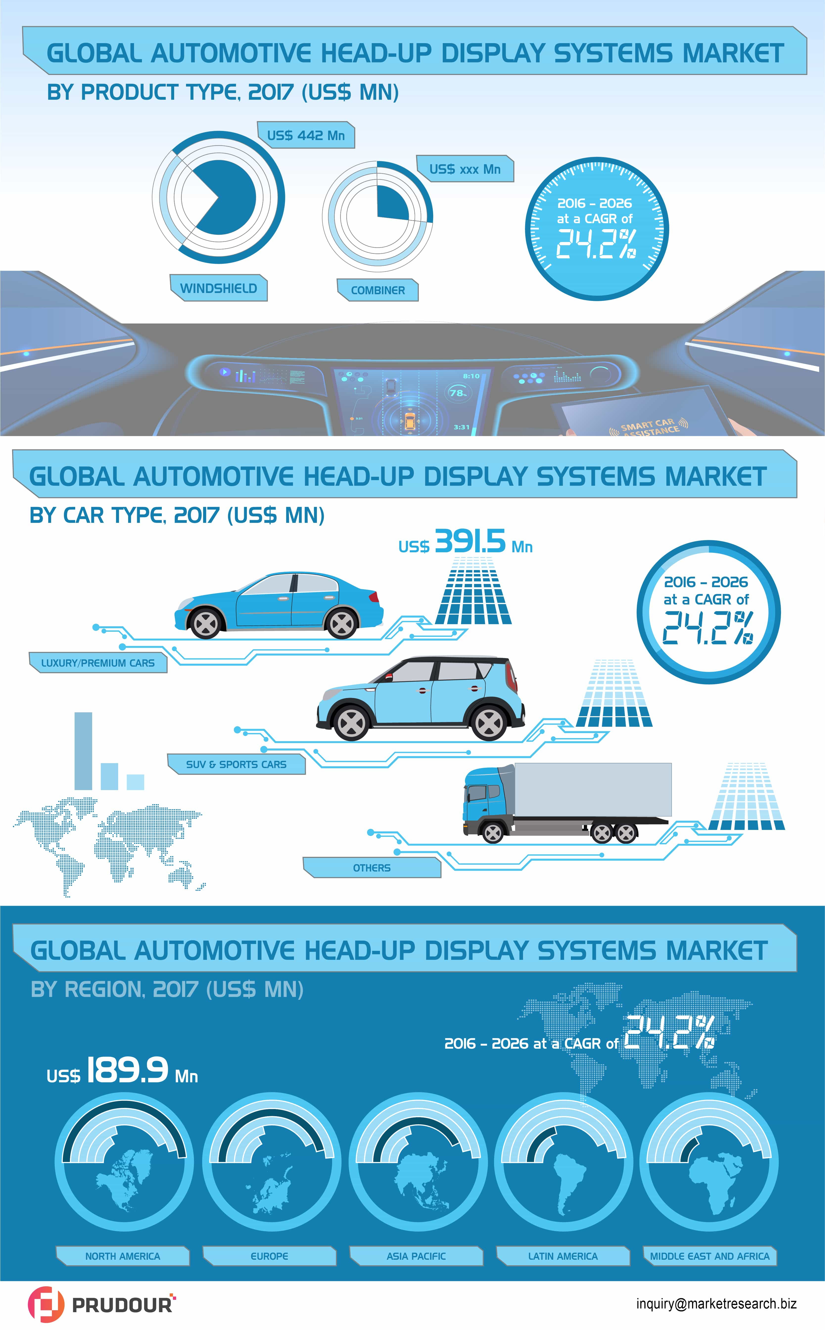 Global automotive head-up-display market infographics