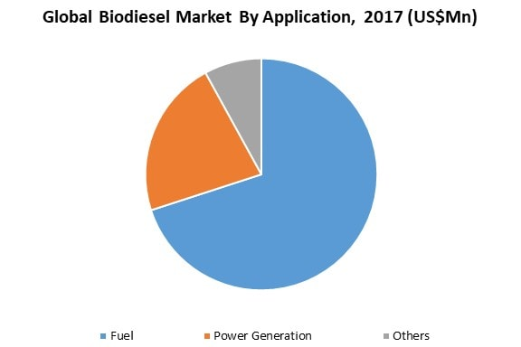 global biodiesel market by application
