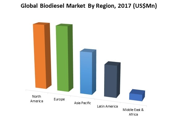 global biodiesel market by region