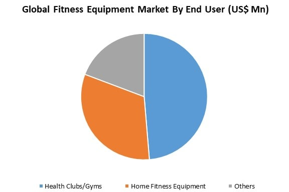 global fitness equipment market by application