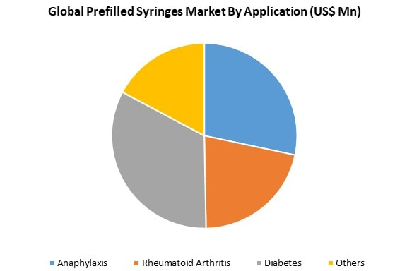 global prefilled syringes market by application