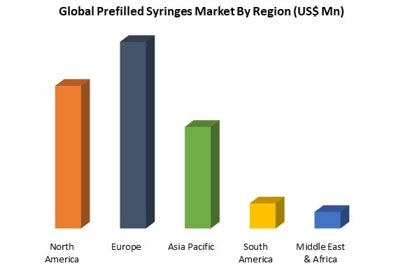 global prefilled syringes market by region