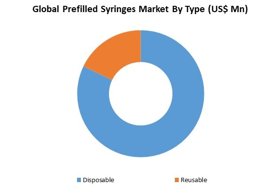global prefilled syringes market by type