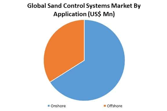 global sand control systems market by application