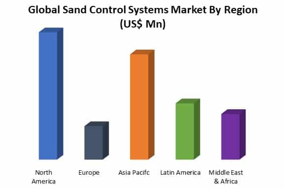 global sand control systems market by region
