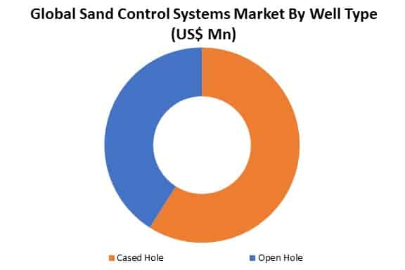 global sand control systems market by well type