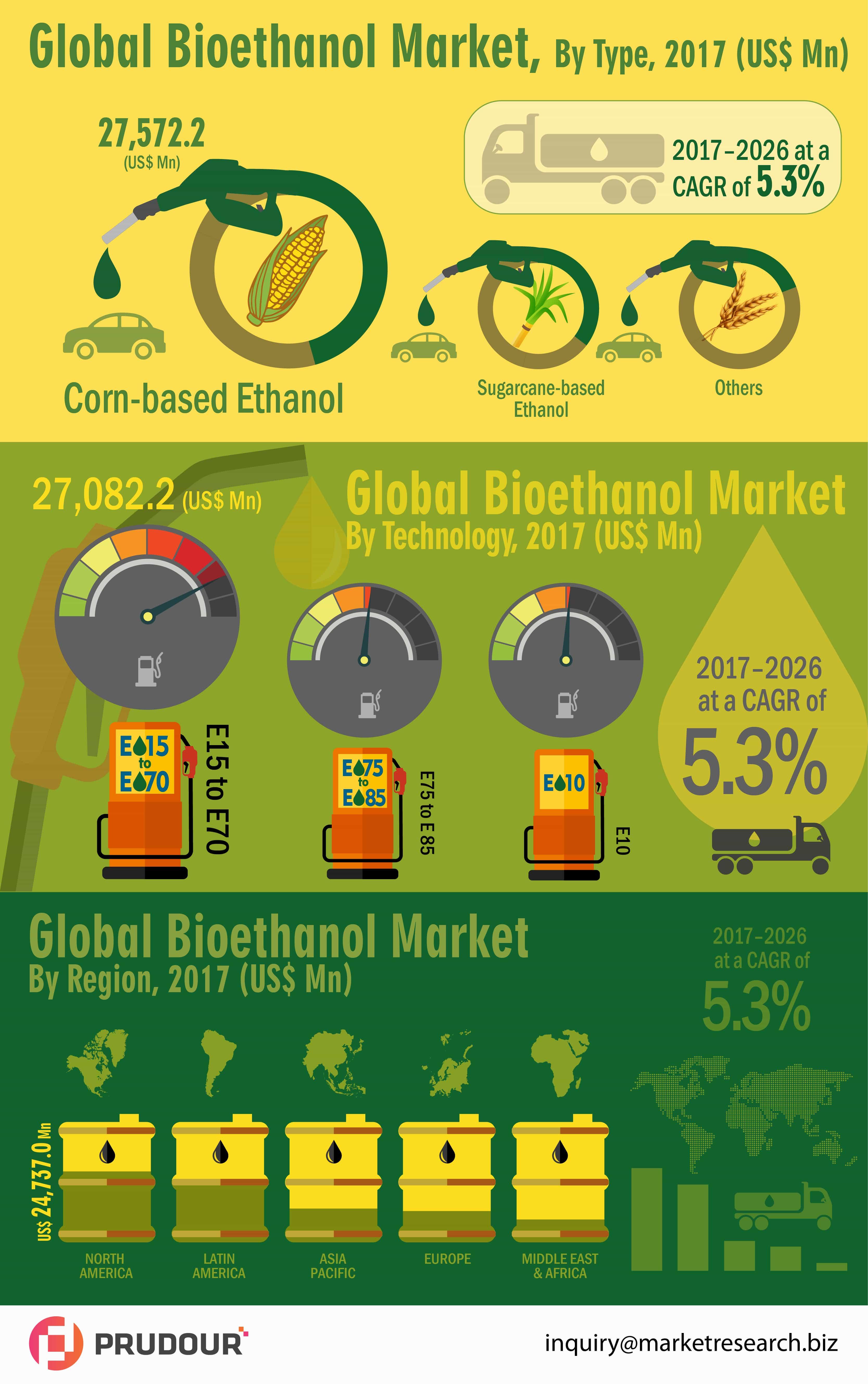 global bioethanol market