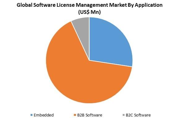 software license management market by application