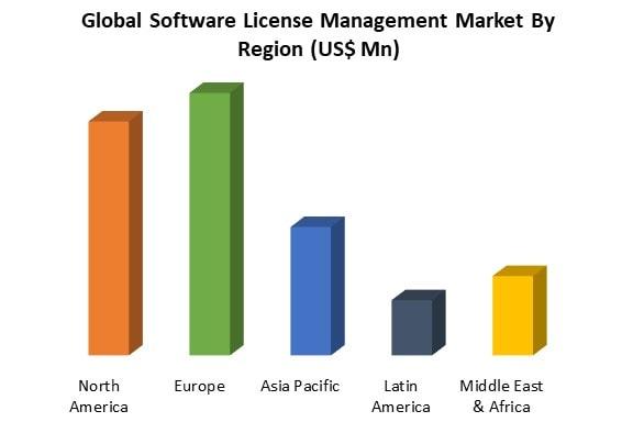 software license management market by region