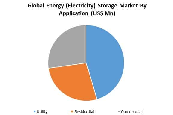 energy storage market by application