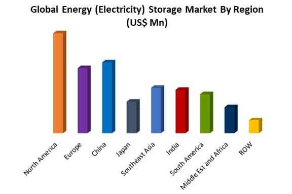 energy storage market by region
