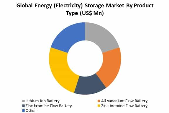 energy storage market by type