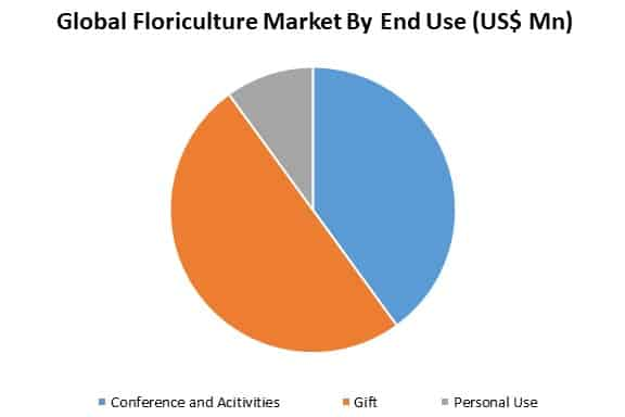 floriculture market by end use