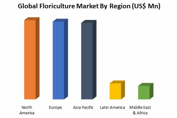 floriculture market by region