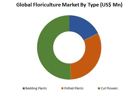 floriculture market by type