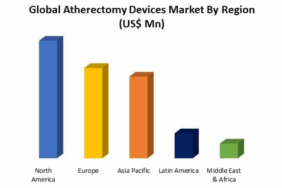 global atherectomy devices market by region