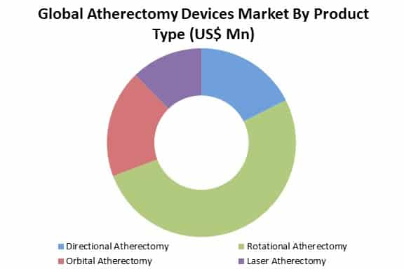 global atherectomy devices market by type