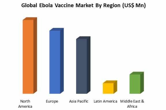 global ebola vaccine market by region