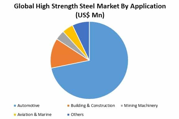 global high strength steel market by application