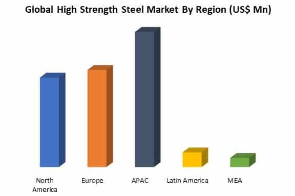 global high strength steel market by region