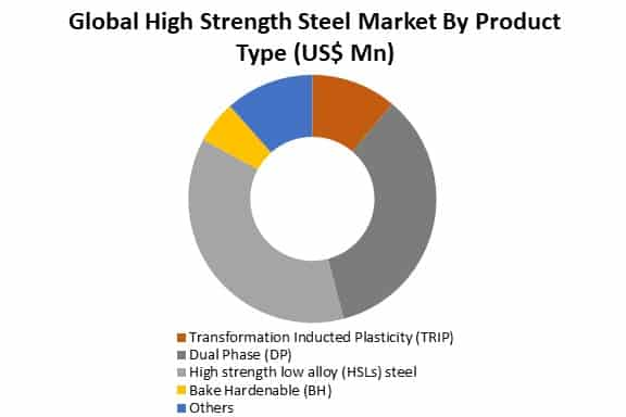 global high strength steel market by type