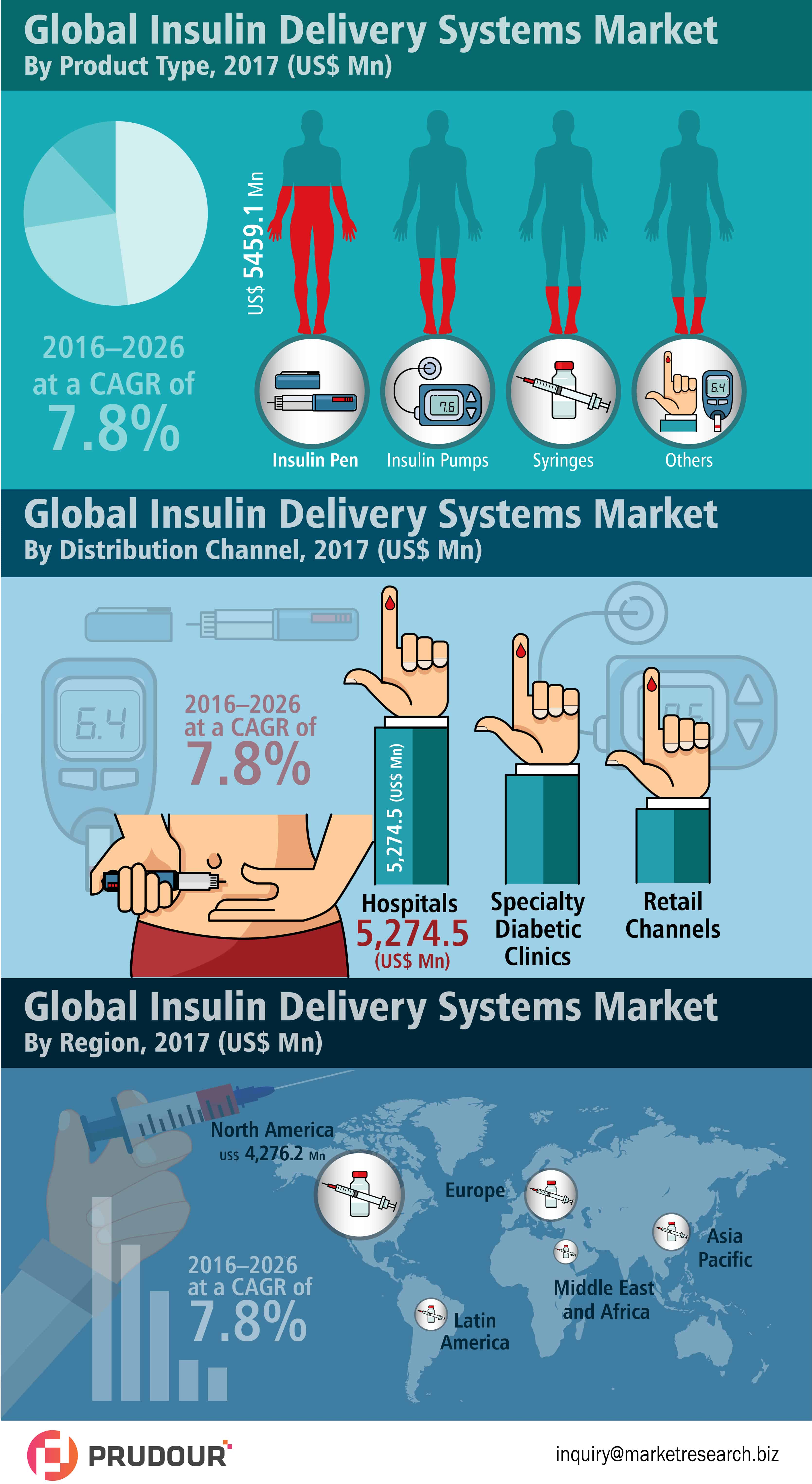 global insulin delivery systems market infographic