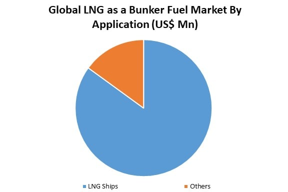Global lng as a bunker fuel market by application