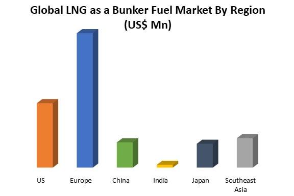 Global lng as a bunker fuel market by region