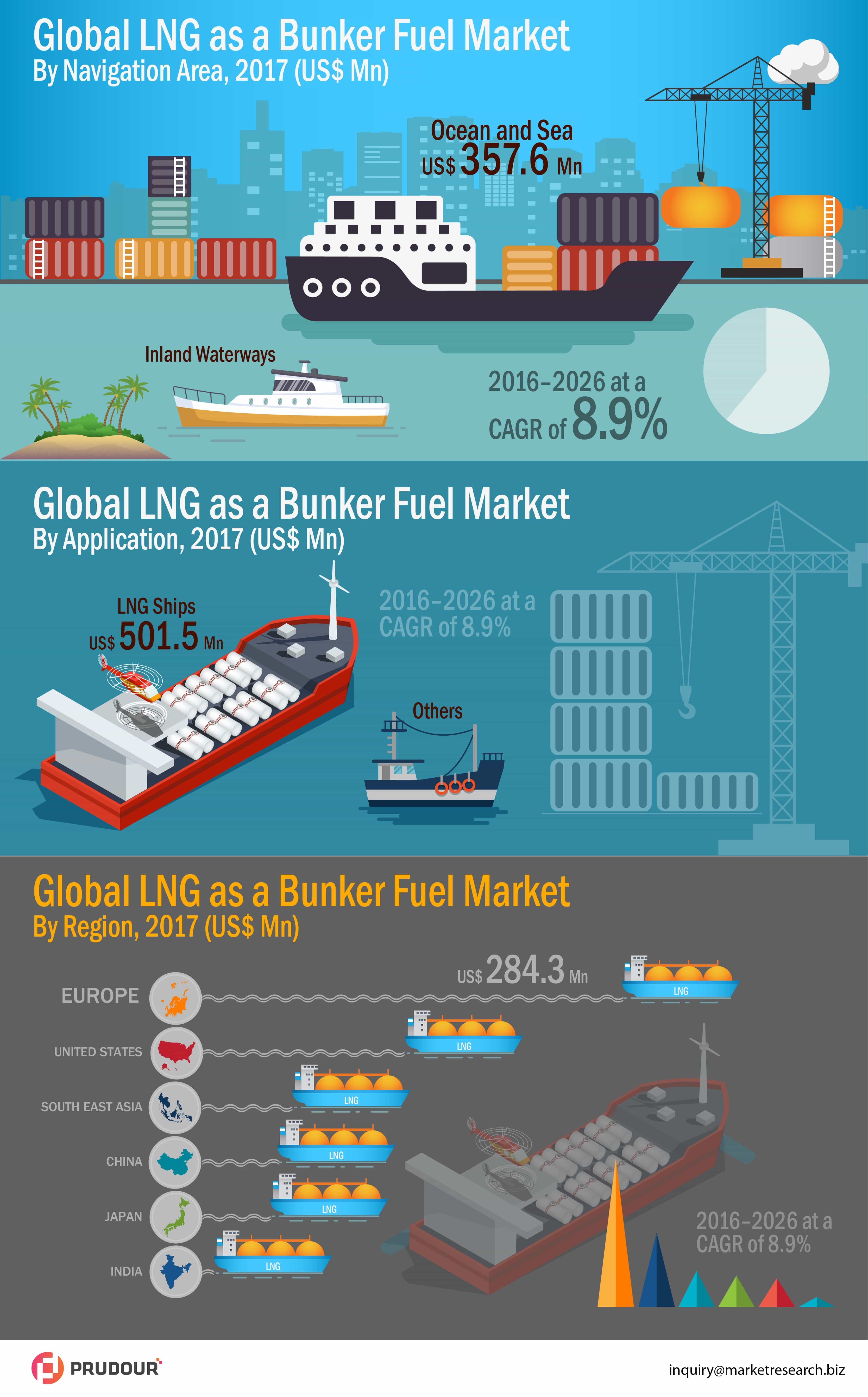 Global lng as a bunker fuel market infographics