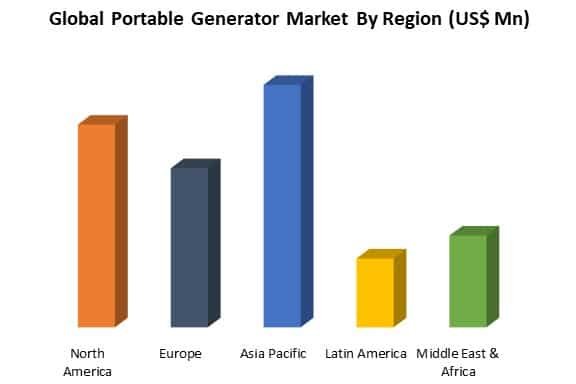 global portable generator market by region