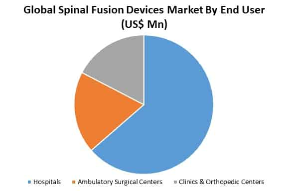 global spinal fusion devices market analysis by end user