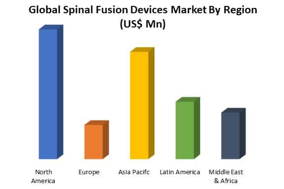 global spinal fusion devices market analysis by region