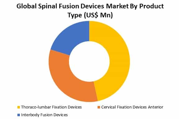 global spinal fusion devices market analysis by type