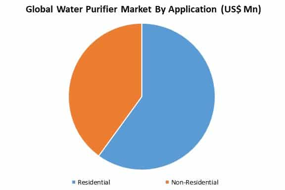 global water purifier market by application