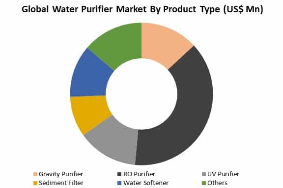 global water purifier market by product type