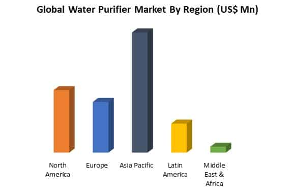 global water purifier market by region