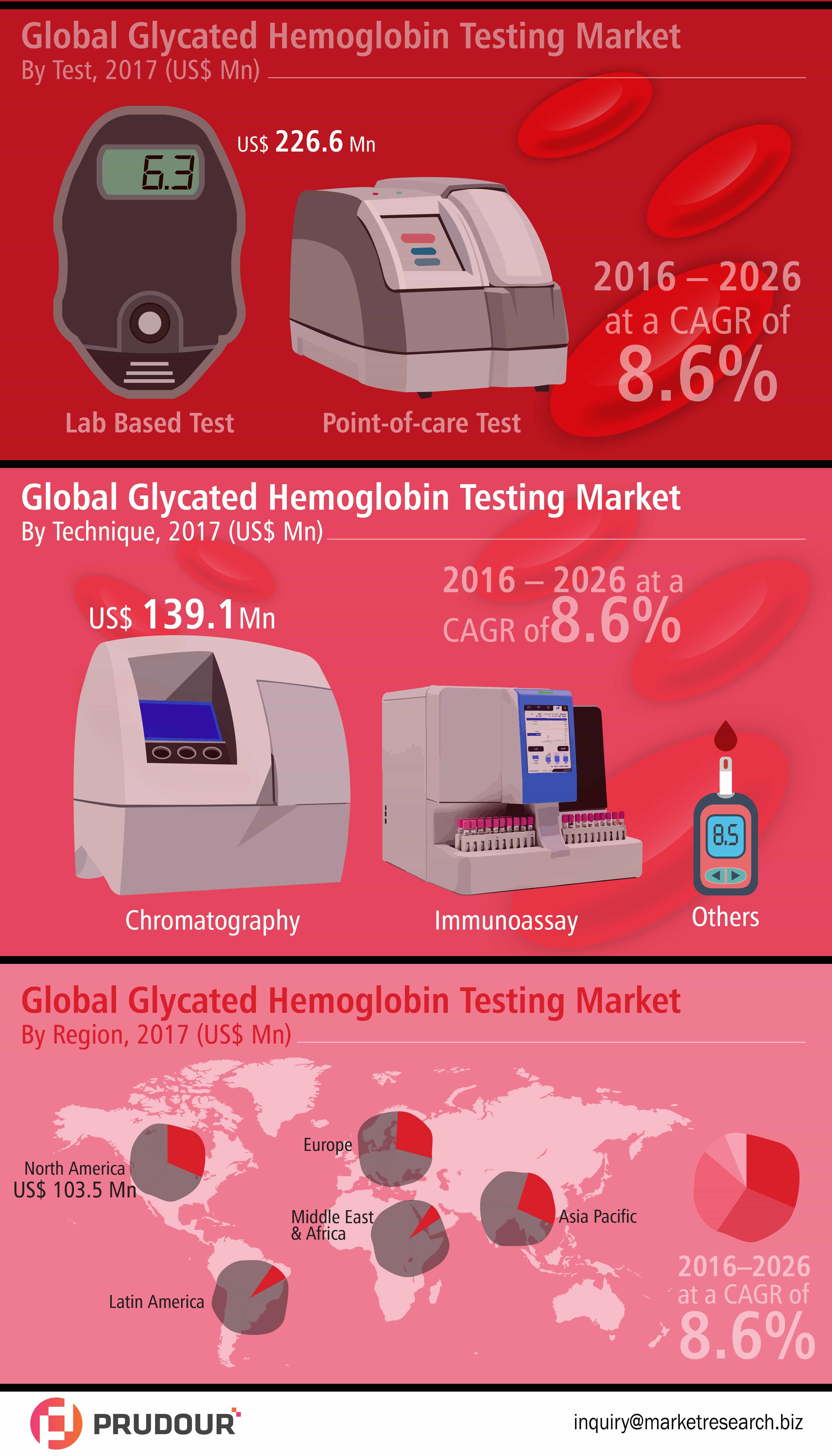 Glycated Hemoglobin Testing Market