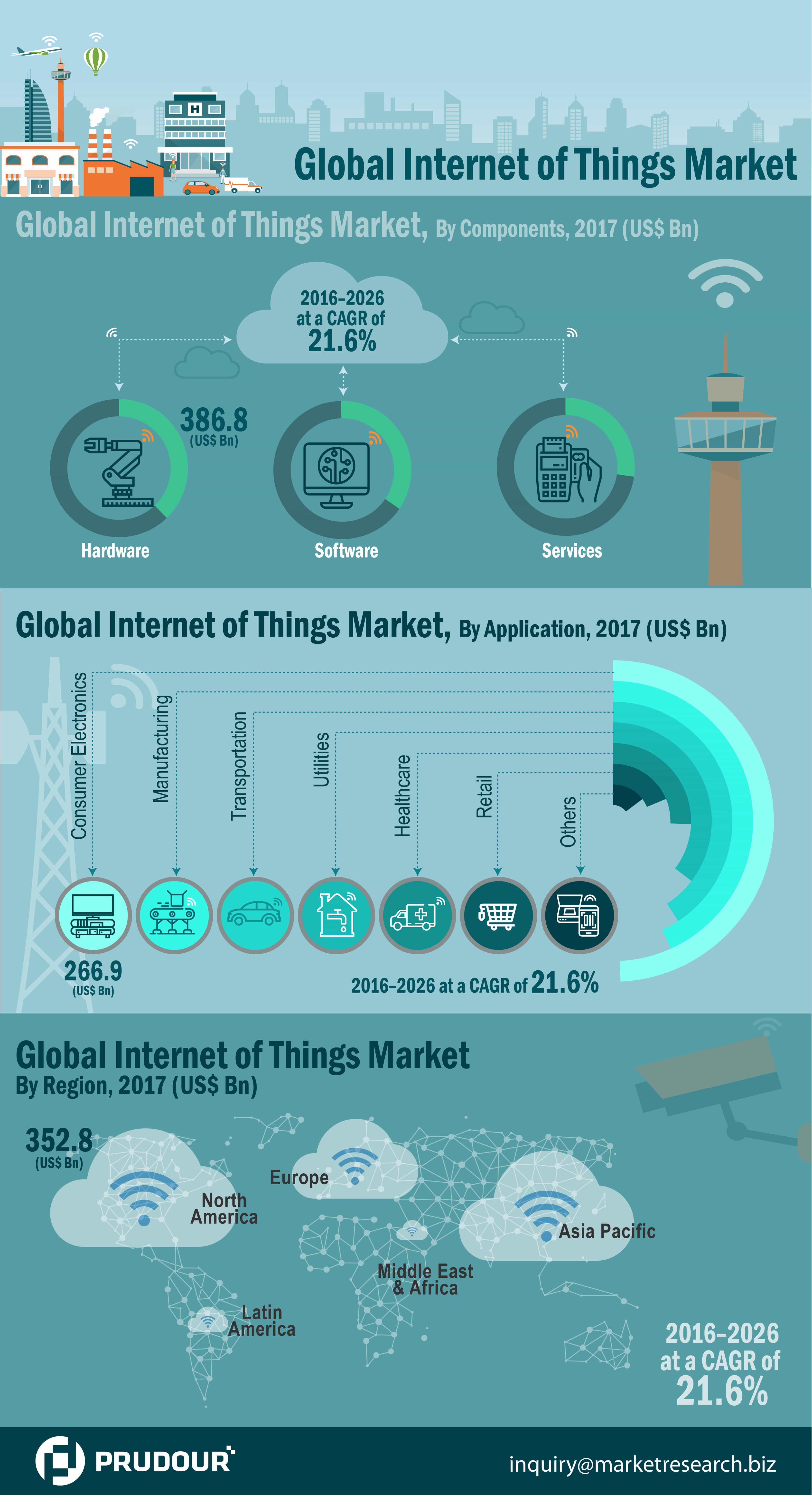 internet of things market infographics