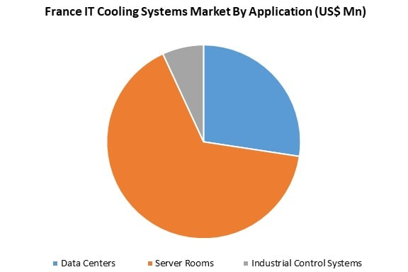 it cooling systems market by application