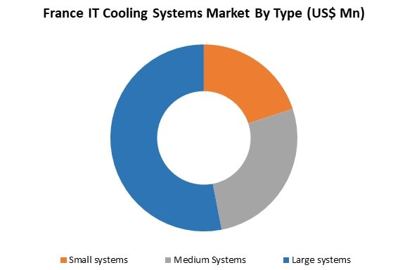it cooling systems market by type