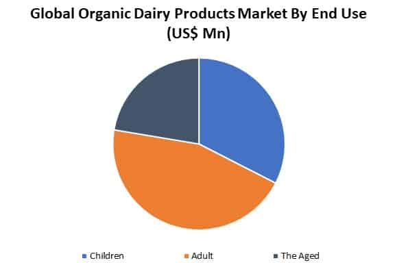 organic dairy products market by end use