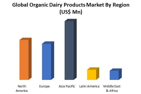 organic dairy products market by region