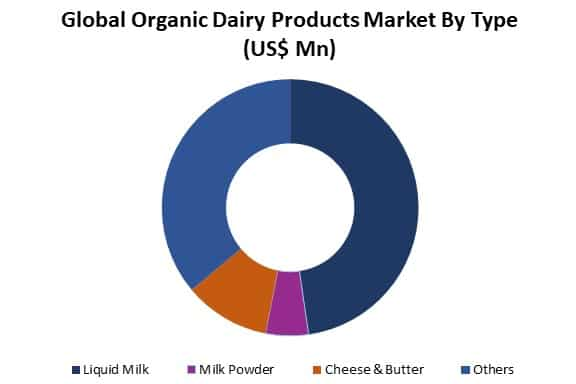 organic dairy products market by type
