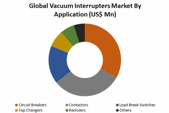 vacuum interrupters market by application