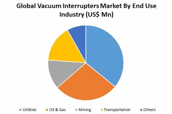 vacuum interrupters market by end use industry