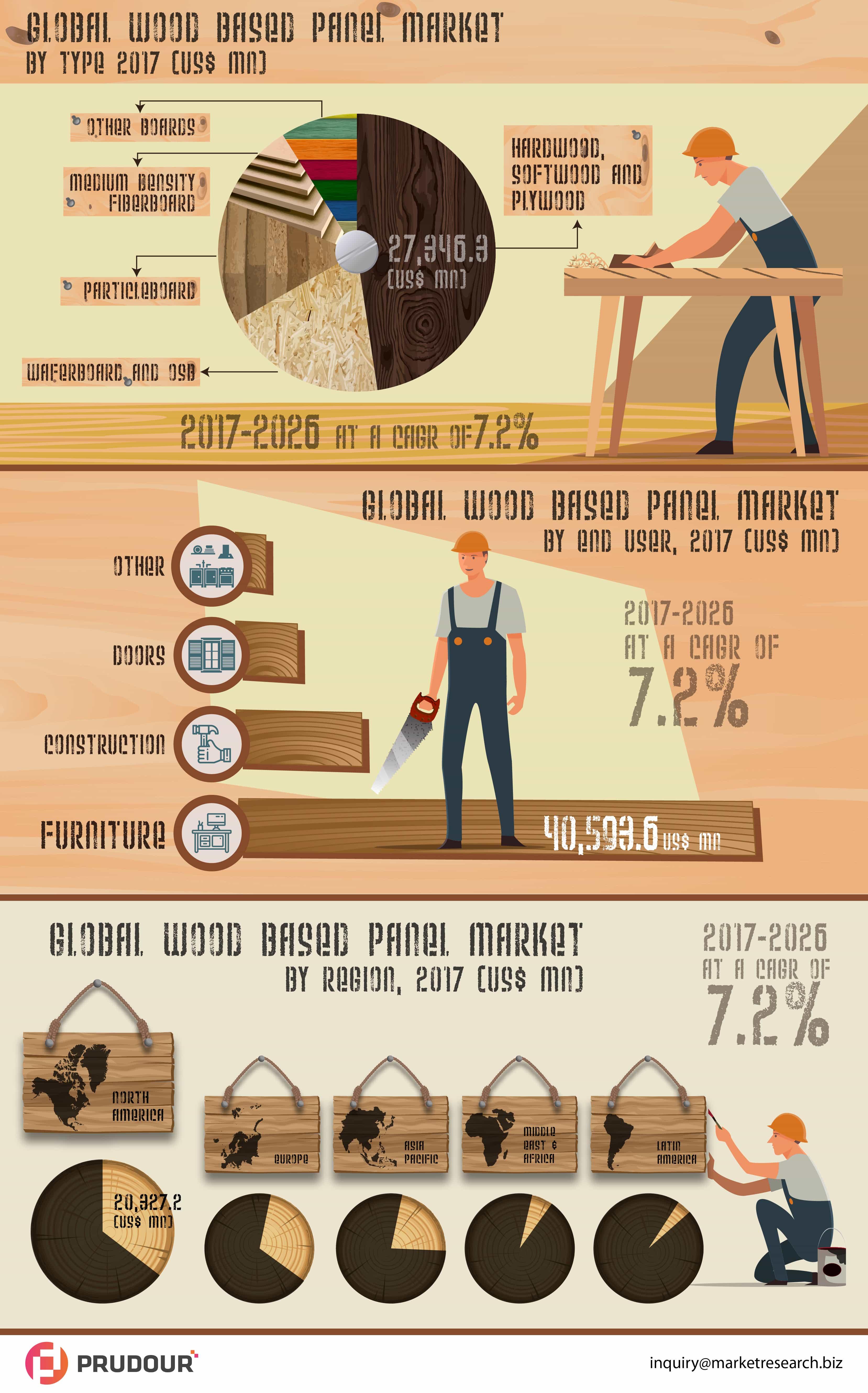 Wood based panel market infographics
