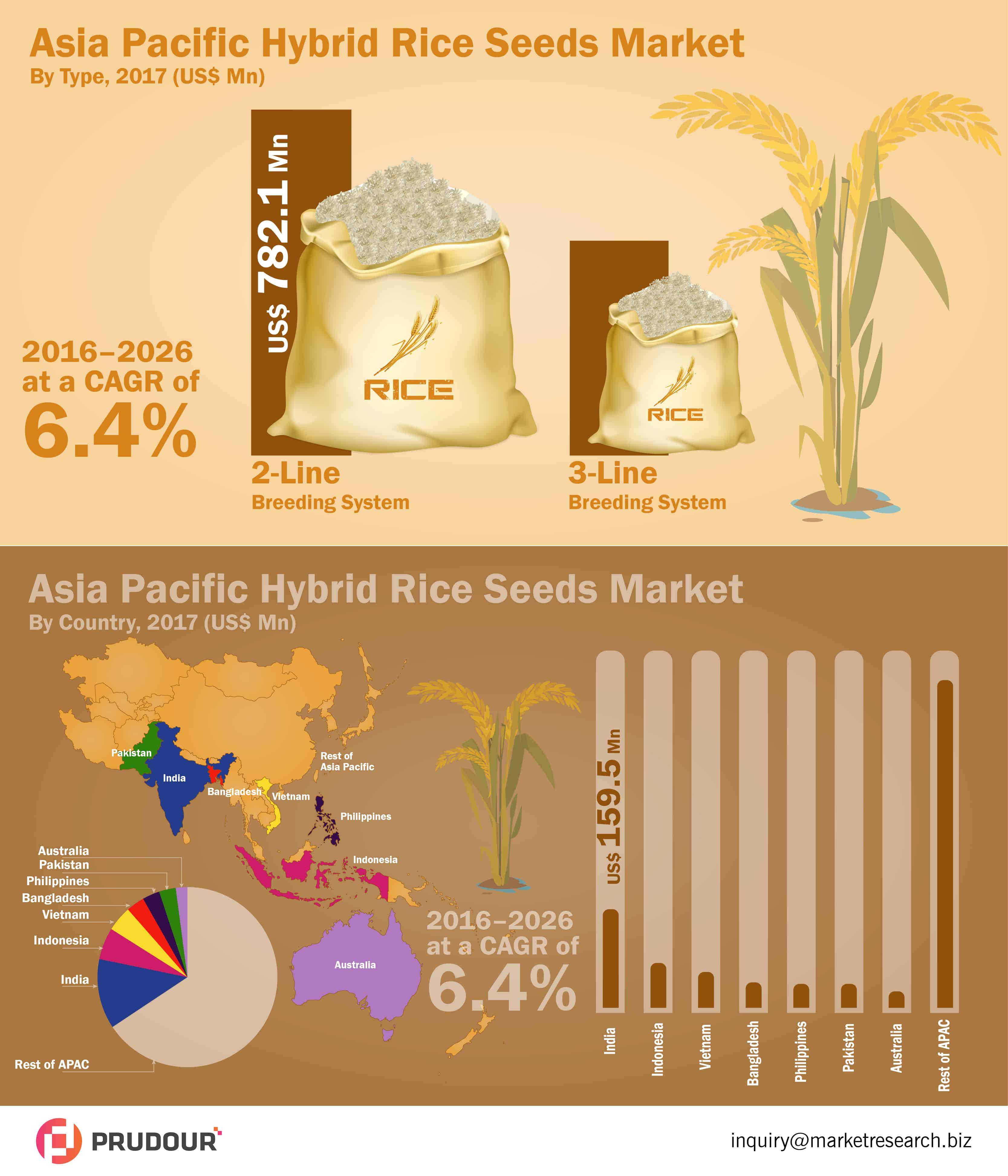 Asia Pacific Hybrid Rice Market