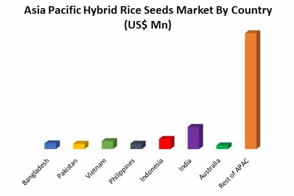 asia pacific hybrid rice seeds market by country