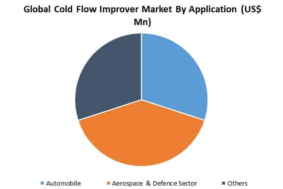 global cold flow improver market by application